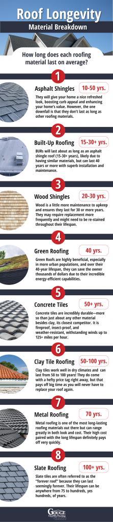 roof longevity infographic